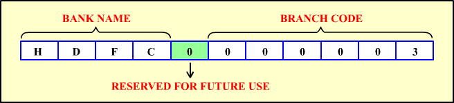 Format Of IFSC Code: The first four alphabets resprents the bank, fifth digit is zero, last six digits represents the branch.
