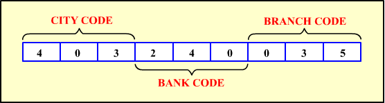 Format Of MICR Code: The first three digits denotes the city, middle three denotes bank, and the last three denotes the branch.